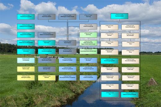 DAMO watersysteem